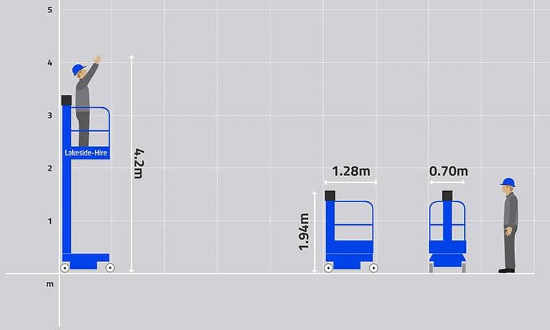 Eco Lift Graph